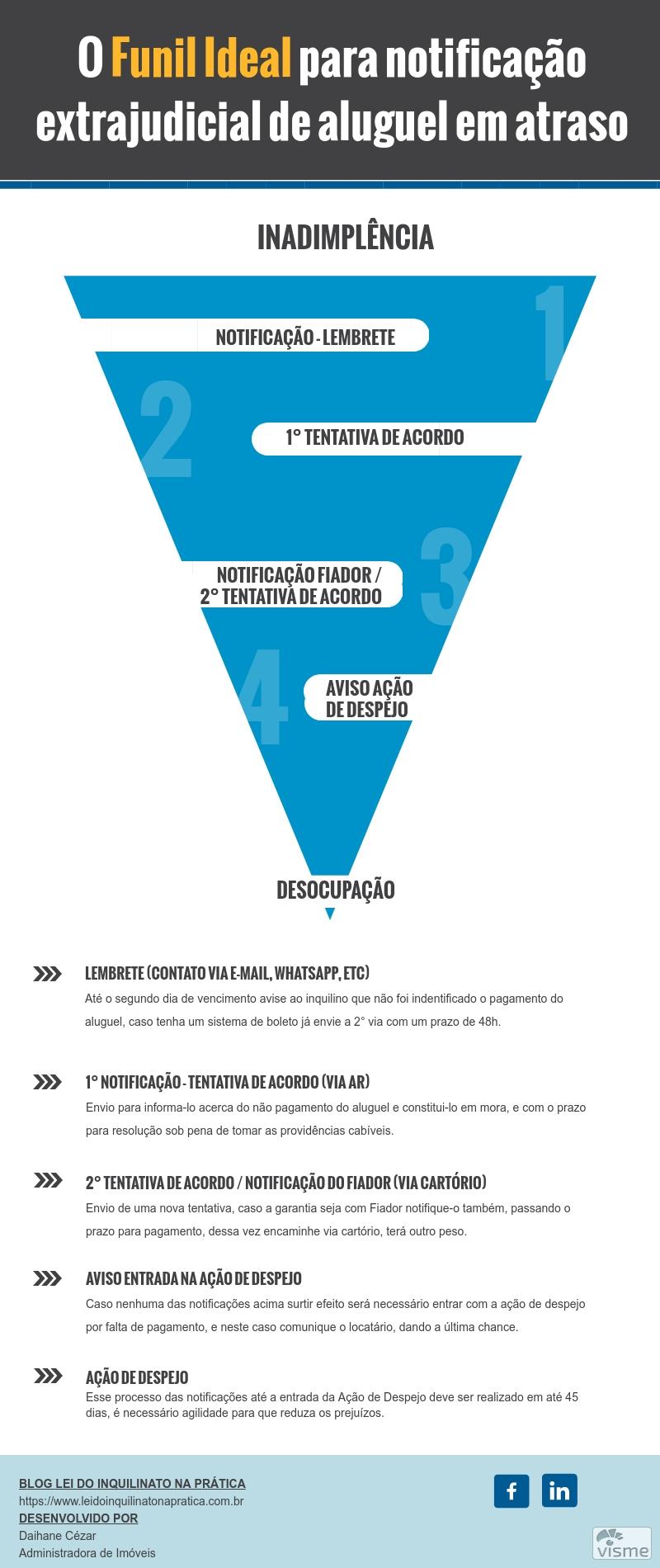 infografico-notificacao-extrajudicial-de-cobranca-de-aluguel